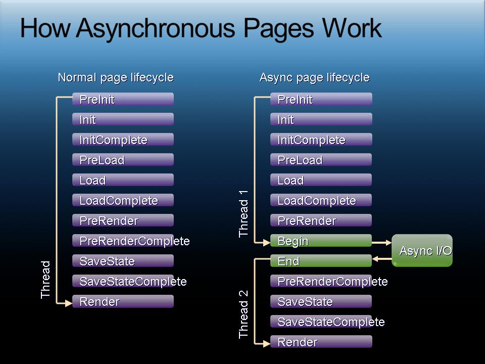 Lifecycle of Synchronous/Asynchronous Pages in ASP.NET