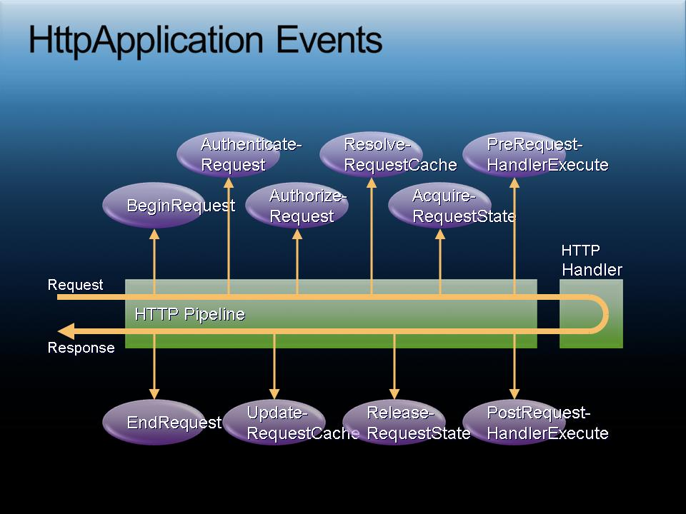 HttpApplication Events