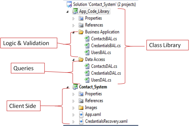 Login system demonstrating 3 tier architecture and connect for Architecture n tiers definition
