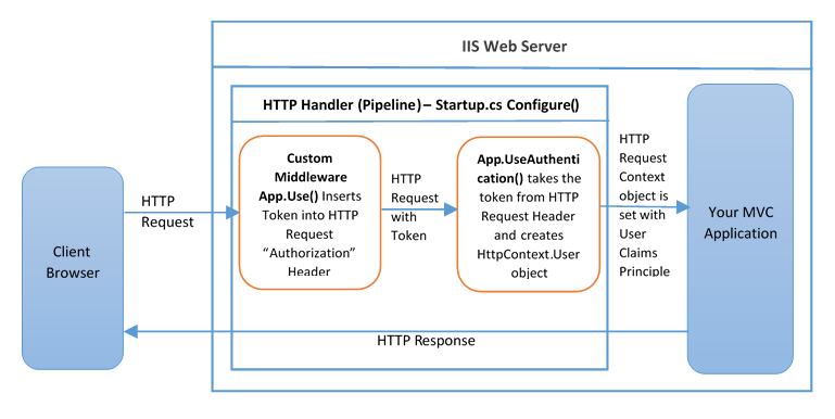 ASP.NET CORE Token Authentication and Authorization using JWT (No Cookies) – Part 1