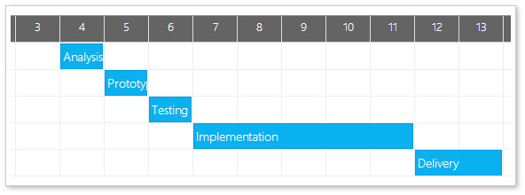 Daypilot gantt chart for asp codeproject loading tasks to the gantt chart ccuart