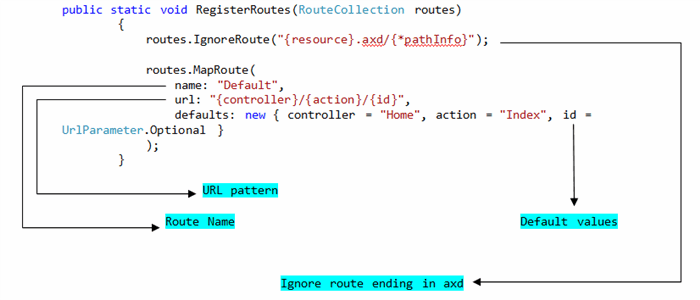 Routing in MVC - CodeProject