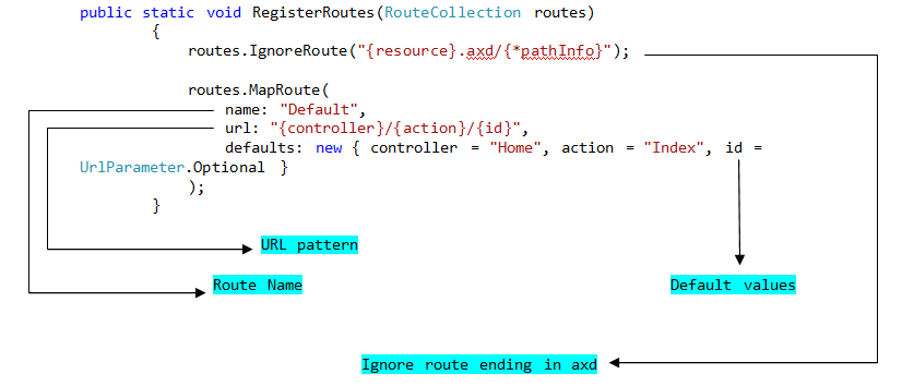 how to add url route.cshtml