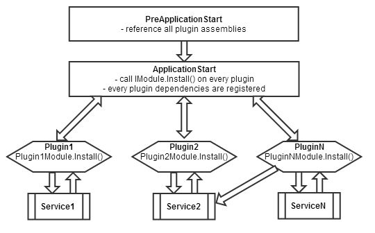 Net asp mvc plug in architecture with embedded views part 2 10000 ft overview plugins initialization diagram ccuart Image collections