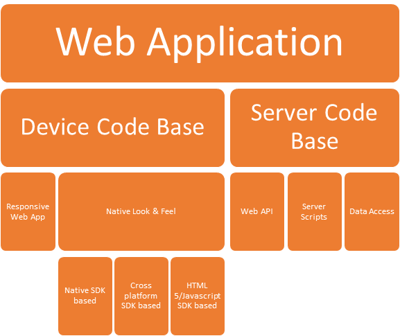 Challenges and solutions - Architecture of a Modern Web ...