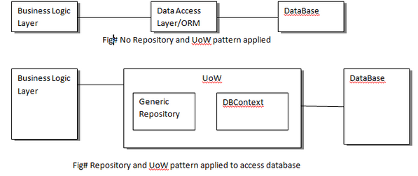 Repository Pattern And Unit Of Work With Entity Framework In ASPNET Awesome Unit Of Work Pattern C