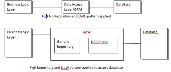 Repository Pattern C Beauteous Generic Repository Pattern In C Gorgeous C Repository Pattern