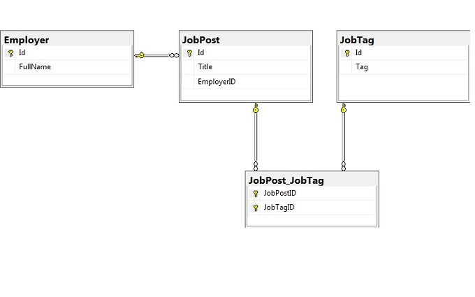 Mvc 5 entity framework 6 and many to many relationship a step by moreover the employer can add to a jobpost many jobtag in the database those two tables are related to each other via a link or junction ccuart Gallery