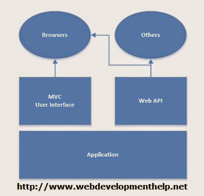why mvc is used in web application