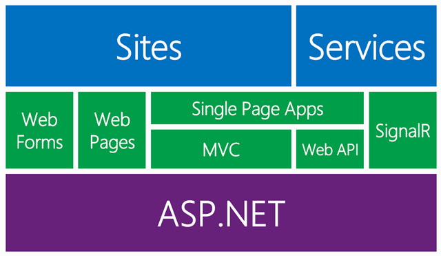 what are all the important topics to learn a ASP.net