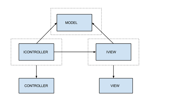 Generic Repository And UnitofWork Patterns In MVC CodeProject Enchanting Unit Of Work Pattern C