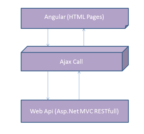 Angularjs with mvc web api asp mvc restful service codeproject angular will have controller which will make an ajax call to the web api and get the response back from the server after executing the code ccuart Choice Image