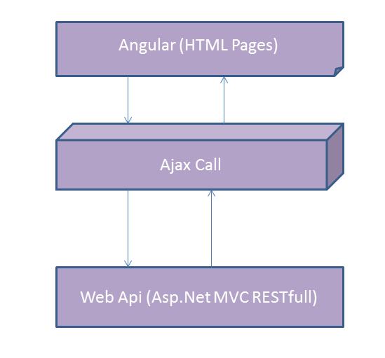 Angularjs with mvc web api asp net mvc restful service for Angular 1 architecture