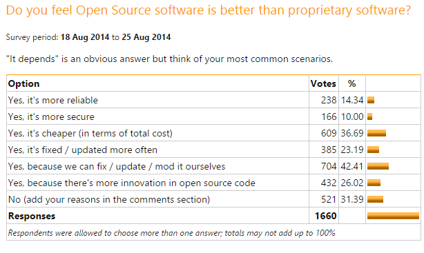 Survey report Open Source