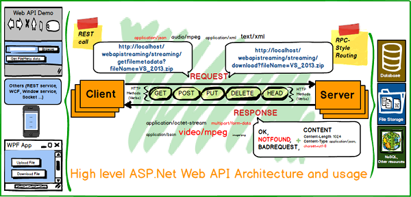 Web API Thoughts 1 of 3 - Data Streaming - CodeProject