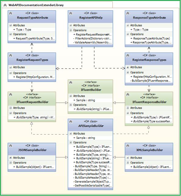 Web API Thoughts 3 of 3 - Extending Web API Documentation ...