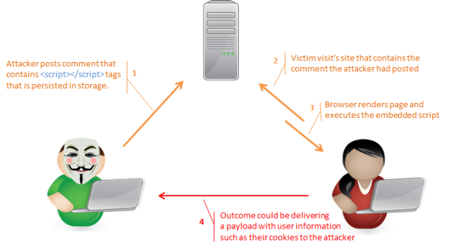 Example scenario of an XSS attack on a victim