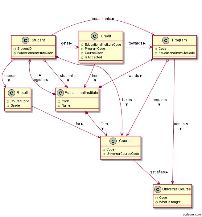 Student data bank an asp mvc webapi ef codefirst task esb 61 entity diagram ccuart Images