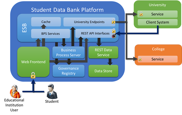 Student Data Bank  An Asp Net Mvc  Webapi  Ef Codefirst