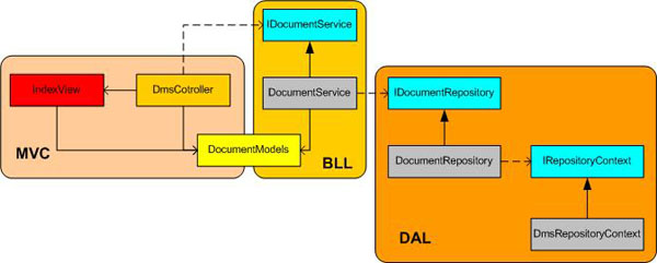 Architecture guide asp net mvc framework n tier for N tier architecture diagram