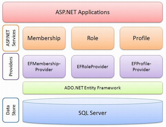 How To Write A Custom Ado Net Provider
