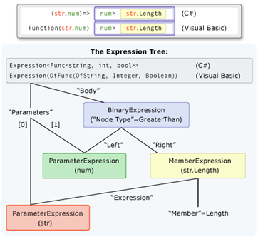 ExpressionTrees.PNG
