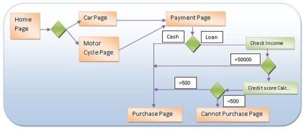 Asp page navigation using workflow 40 codeproject flow1g ccuart Image collections
