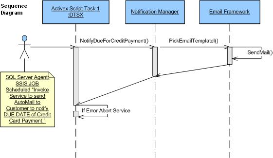 Invoke  Net Assembly using SSIS:Email Framework - CodeProject