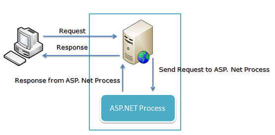 Beginner's Guide: Exploring IIS 6.0 With ASP.NET - CodeProject
