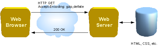 Diagram of communication beween a web browser and a web server