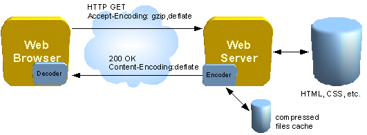 Diagram of communication beween a web browser and a web server when Content-Encoding set
