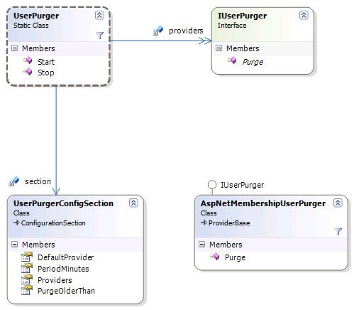 User Purging Class diagram