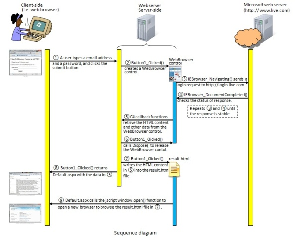 using the webbrowser control in asp net codeproject rh codeproject com web browser class diagram web browser block diagram