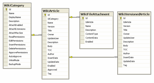 Database diagram wiki