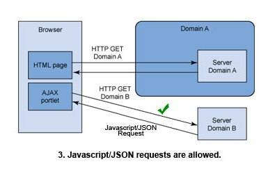 jsonproxy-crossdomain/cross3.jpg