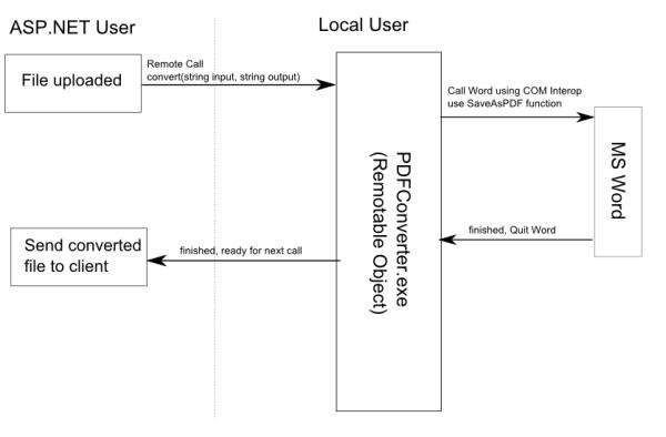 asp.net pdf file from server