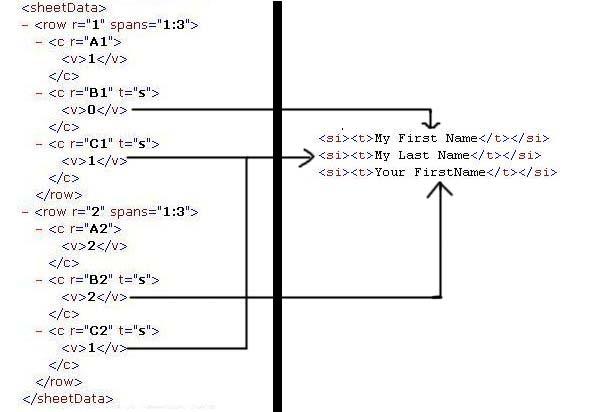 C Write Xml