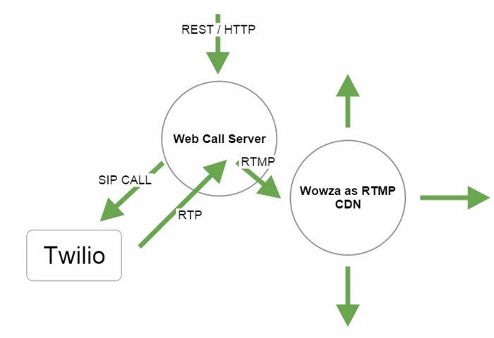 Taking audio stream from Twilio by SIP and sending to RTMP