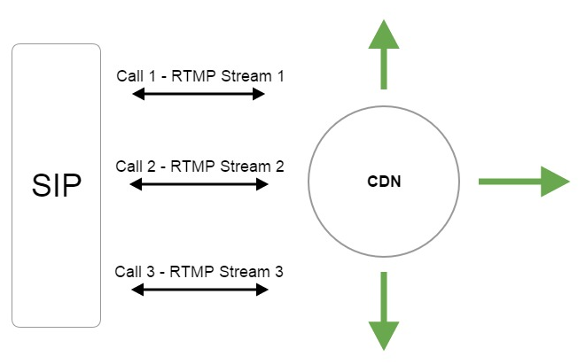 Taking audio stream from Twilio by SIP and sending to RTMP CDN for