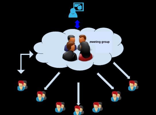 Internet meeting general diagram