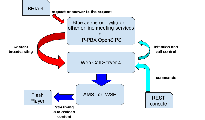 Useful code and examples of managing integration server between RTMP