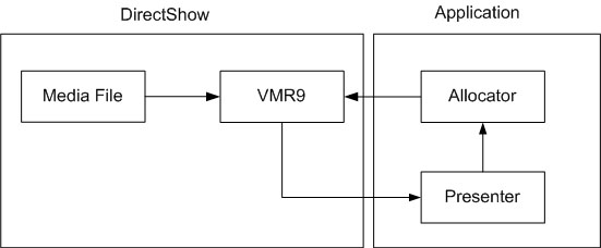 VMR9 Allocator Presenter in C# with Direct3D Video Rendering