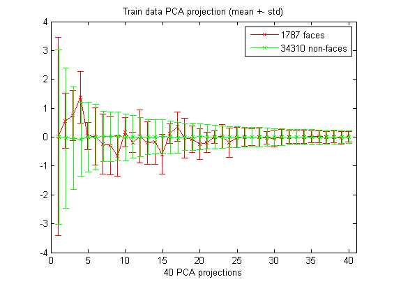 PCA projected data statistics