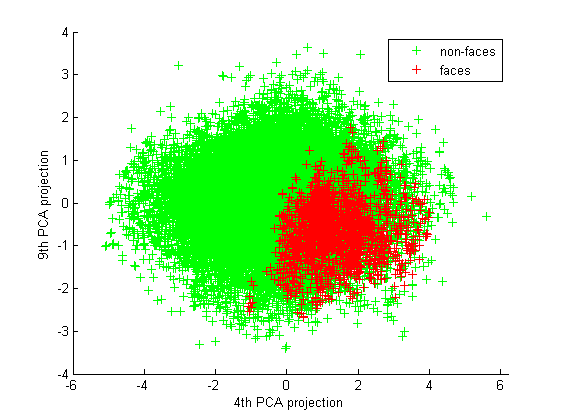 scatter plot for 4th and 9th PCA projected components