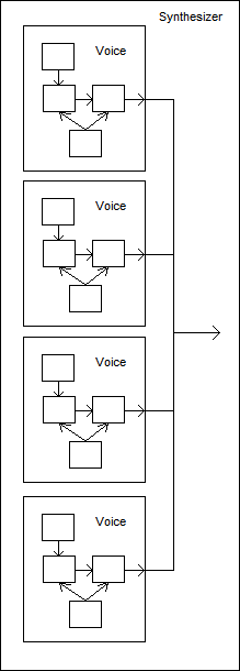 Typical Synthesizer Architecture