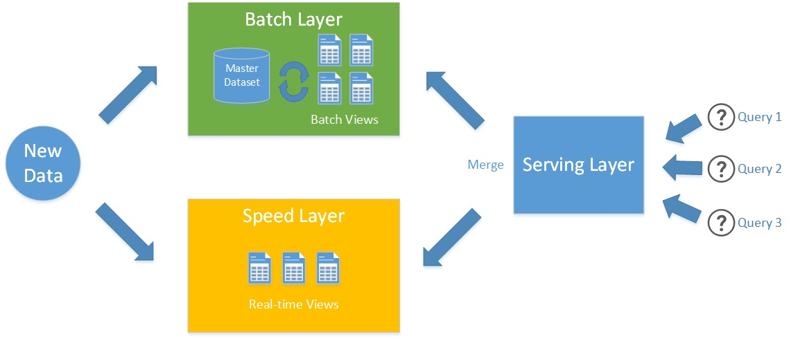 instead of a single tool the lambda architecture approach suggests to split the system into three layers batch speed and serving layers