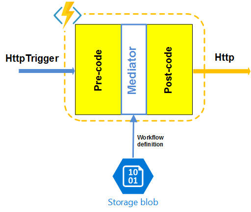 Invoking Workflows from Azure Functions - CodeProject