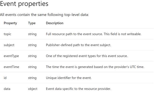 Azure : EventGrid/Azure Function demo - CodeProject