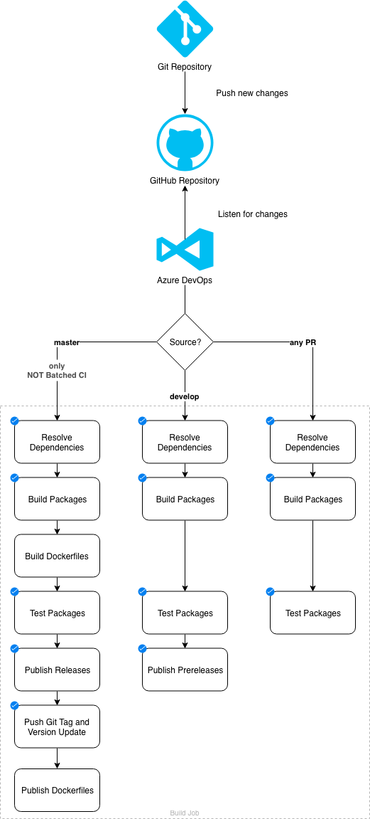 Azure Pipelines Building GitHub Repositories By Example