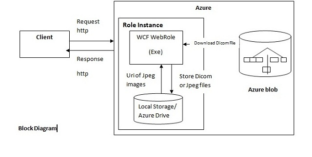 Running an EXE in a WebRole on Windows Azure - CodeProject
